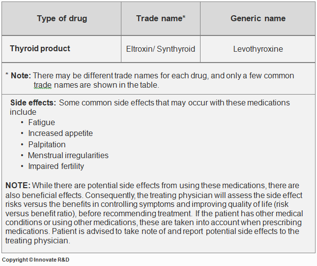 Patient-Hypothyroidism-Medications-Treatment