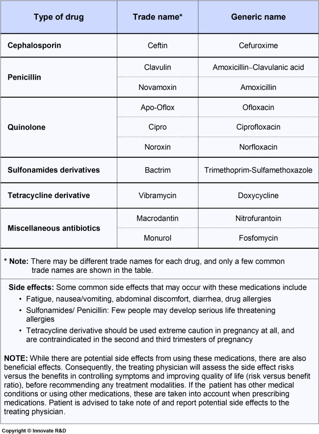 Patient-Cyctitis-Medications-Treatment