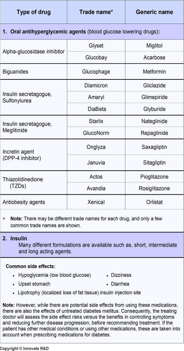 DM-Most commonly used Medications