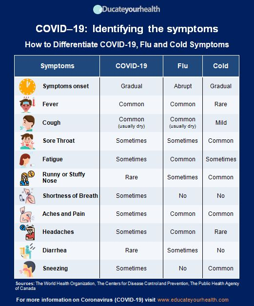 How to Differentiate COVID-19, Flu and Cold Symptoms