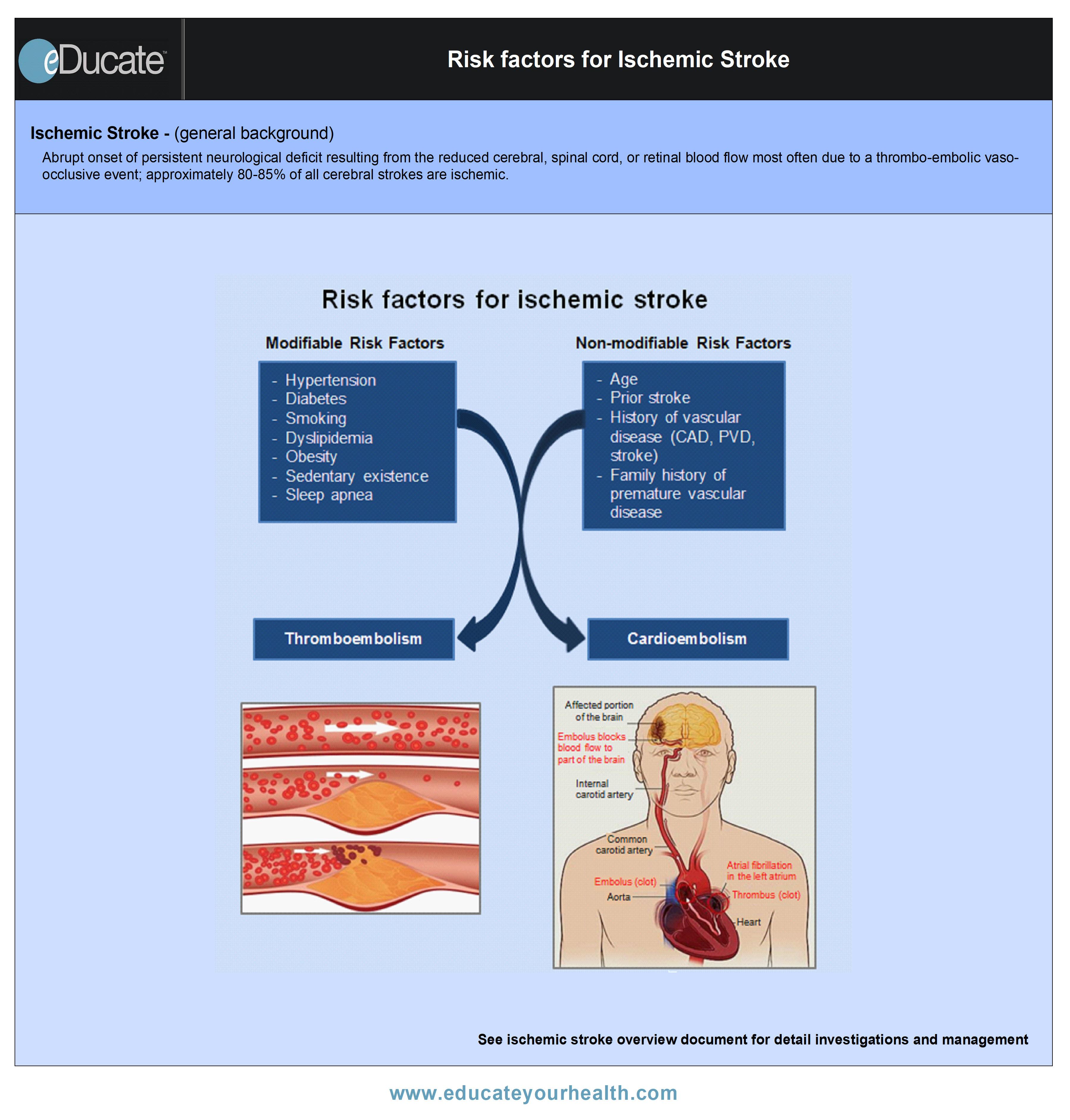 Risk factors ischemic stroke