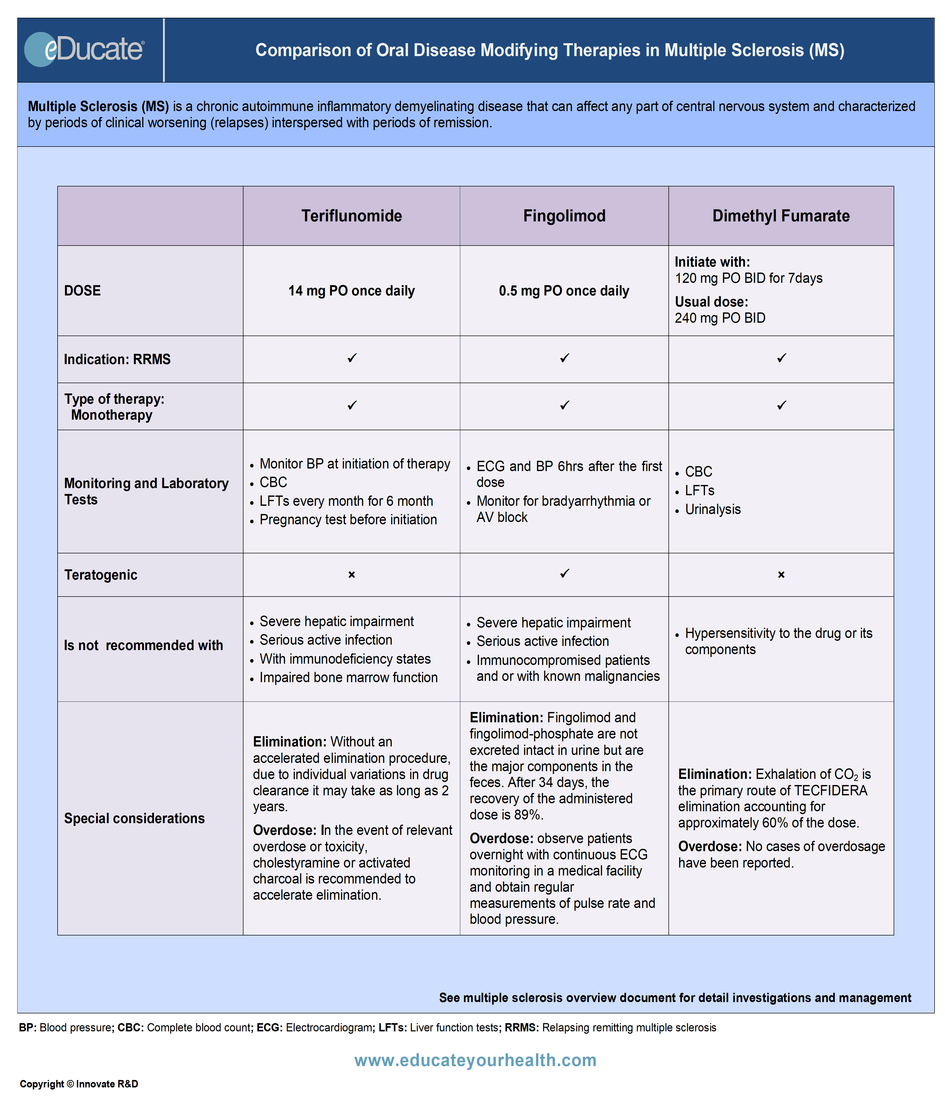 Comparison of Oral Disease-Modifying Therapies in Multiple Sclerosis-QR