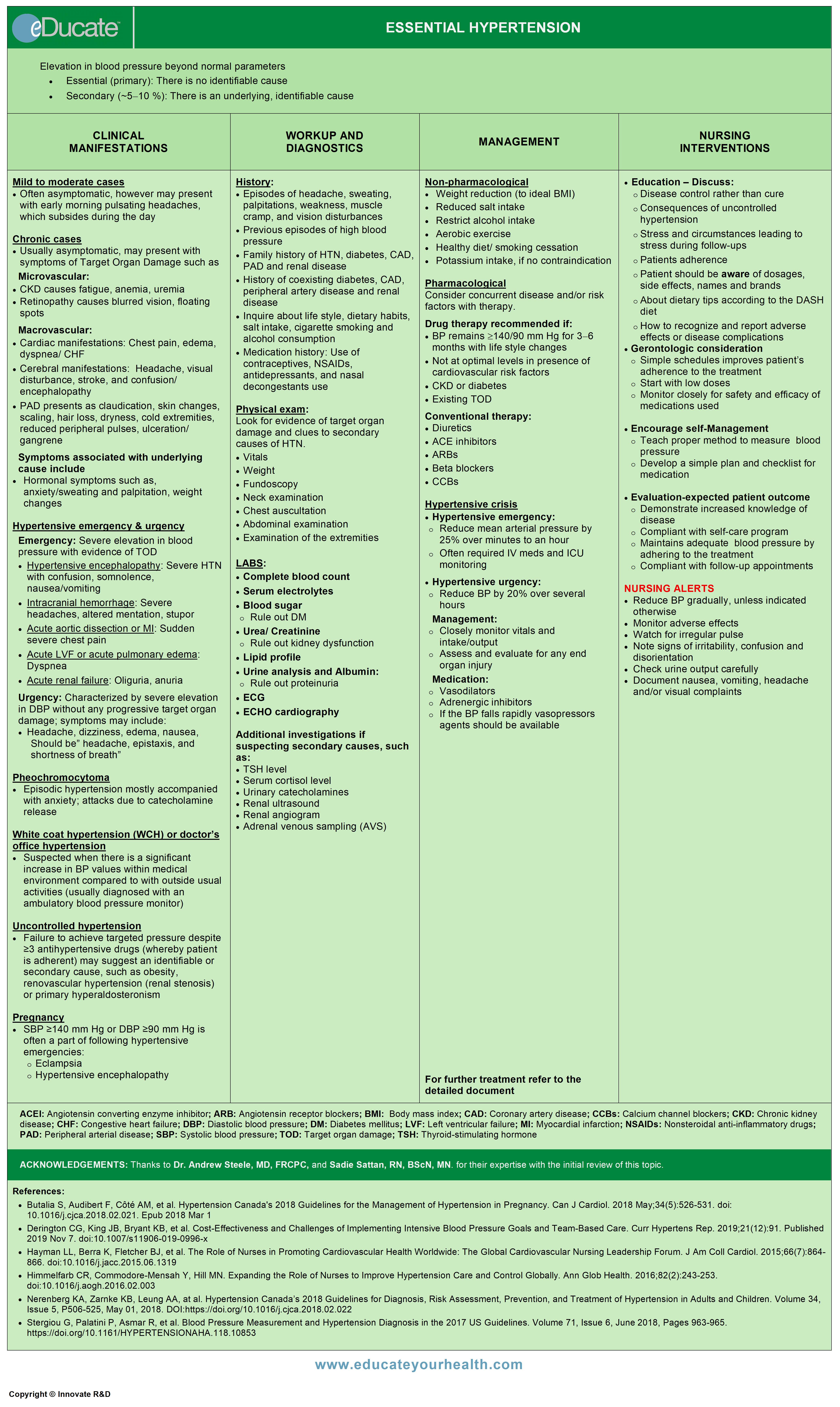 Essential hypertension-QR