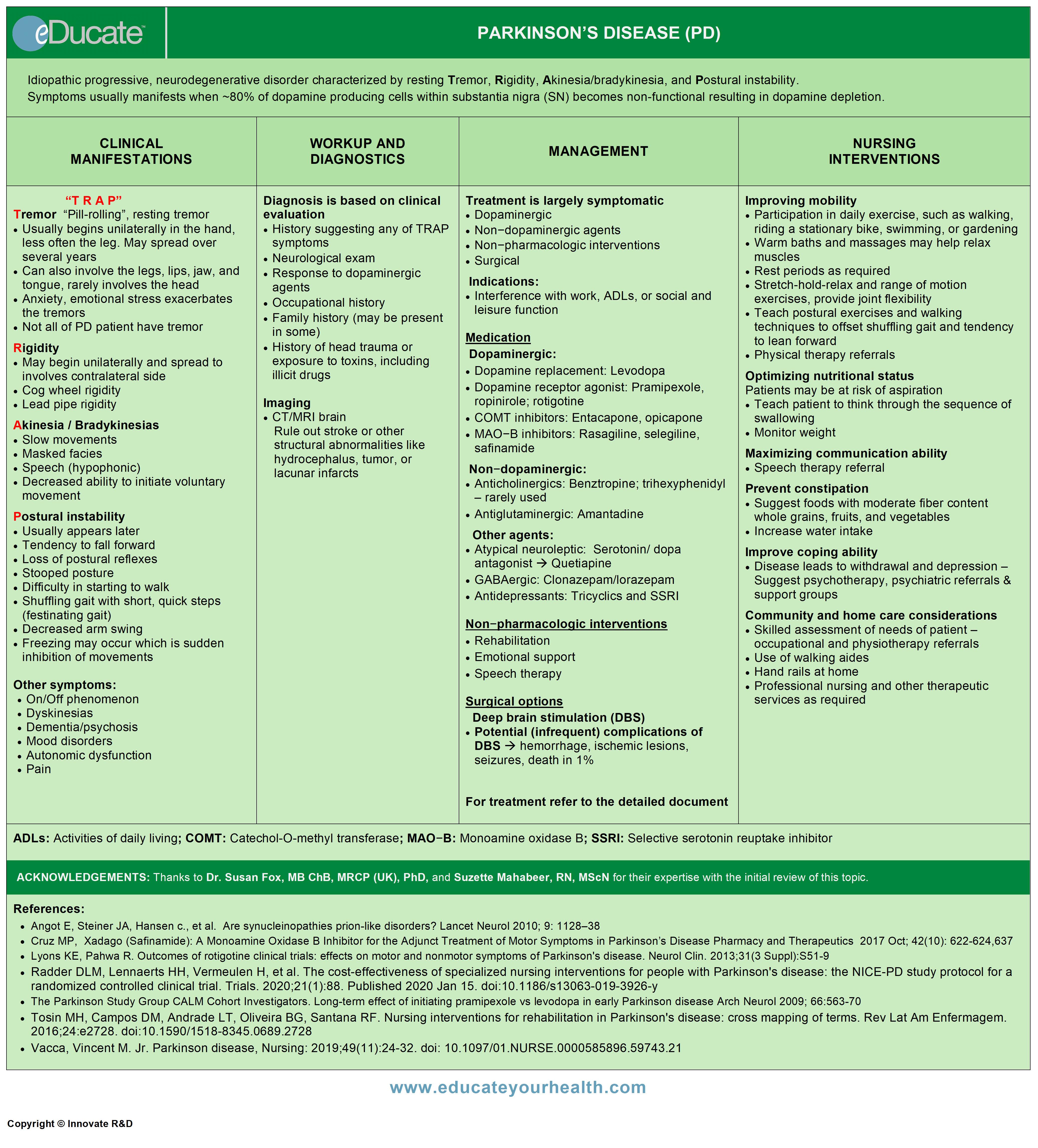 Parkinson Disease-QR